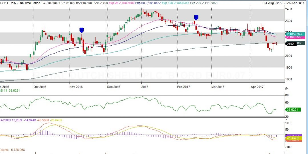 Dip into Royal Dutch Shell at these levels