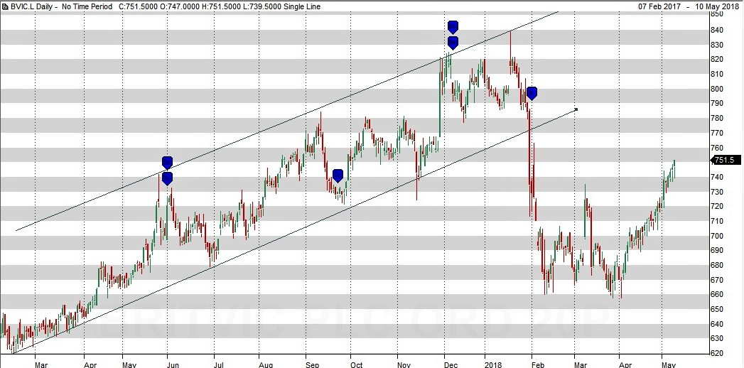 Britvic – Potential for a juicy profit here.